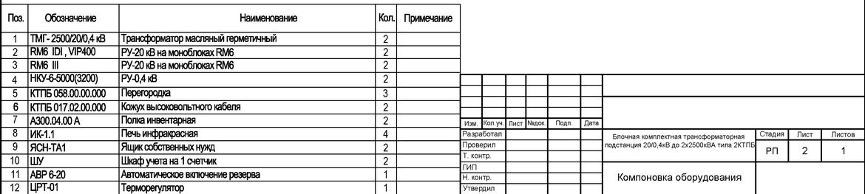 2 КТП 2500 кВА, 20 кВ за 21 млн рублей и ДГУ ТЭ.1000С-Т400-2РН Perkins (1 МВт) стоимостью 14,8 млн рублей