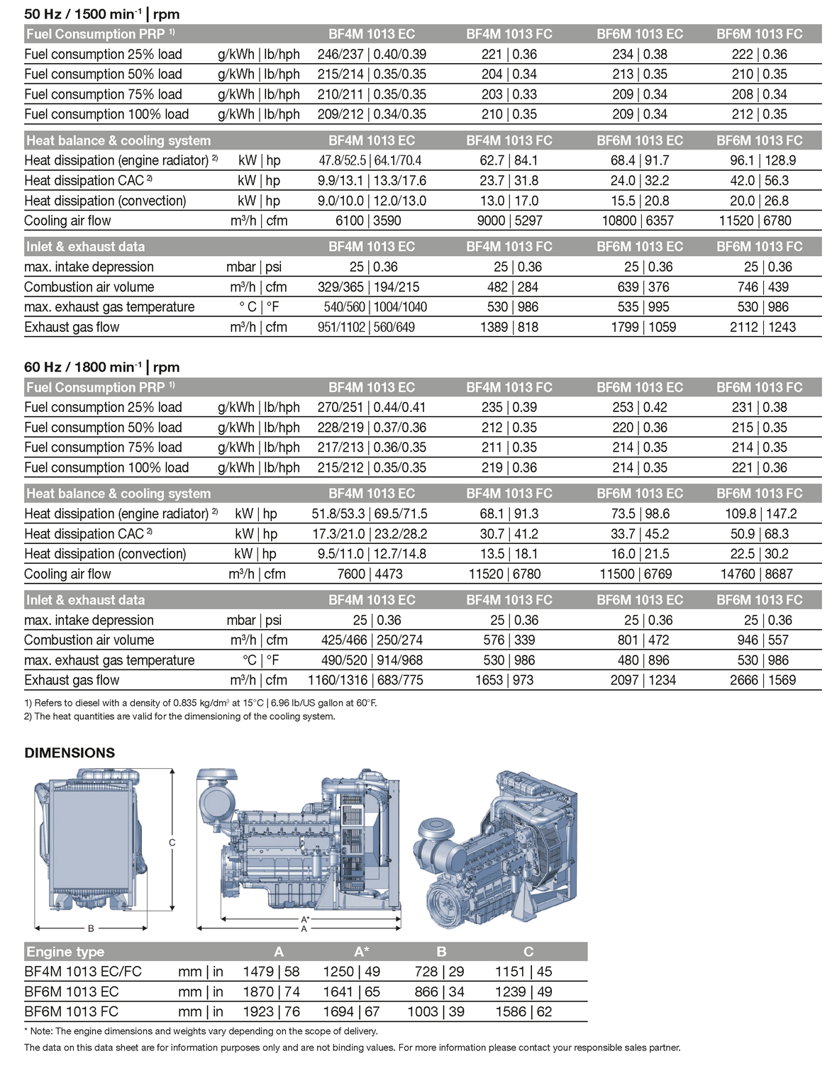 spec_engineBFM_1013_GEN_81-225kw_2.png